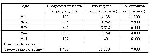 Losses of the Red Army in WWII